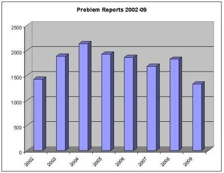 Leicestershire path problem reports 2002-09